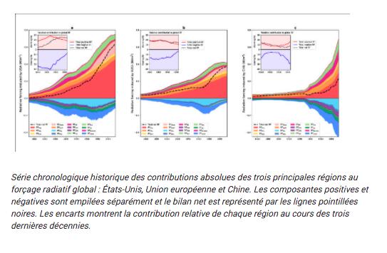 Contributions pays Changement climatique CEA 2021 - bis